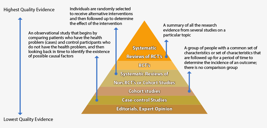 Hierarchy Levels of Evidence Diagram